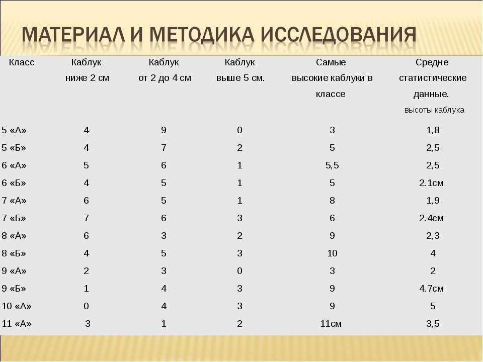 Класс Каблук ниже 2 см Каблук от 2 до 4 см Каблук выше 5 см. Самые высокие ка...