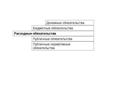 Расходные обязательства Бюджетные обязательства Денежные обязательства Публич...