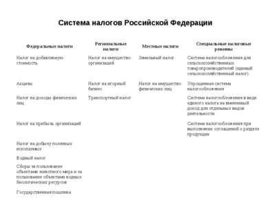 Система налогов Российской Федерации Федеральные налоги Региональные налоги М...