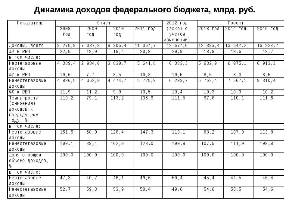 Динамика доходов федерального бюджета, млрд. руб.