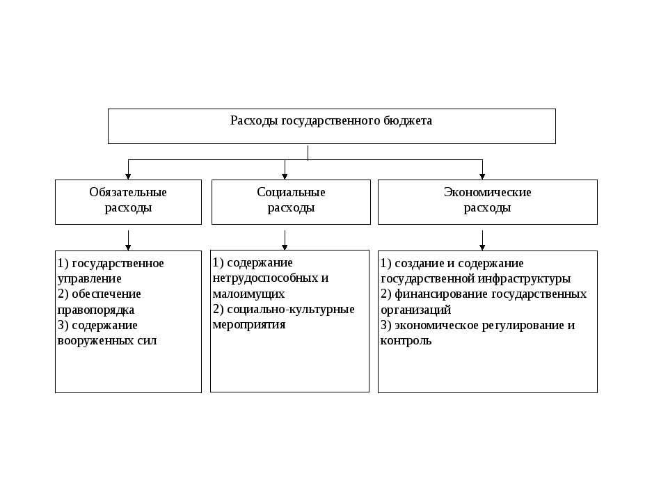 Расходы федерального бюджета в 2012 году (млрд рублей) и рост расходов к 2011 году