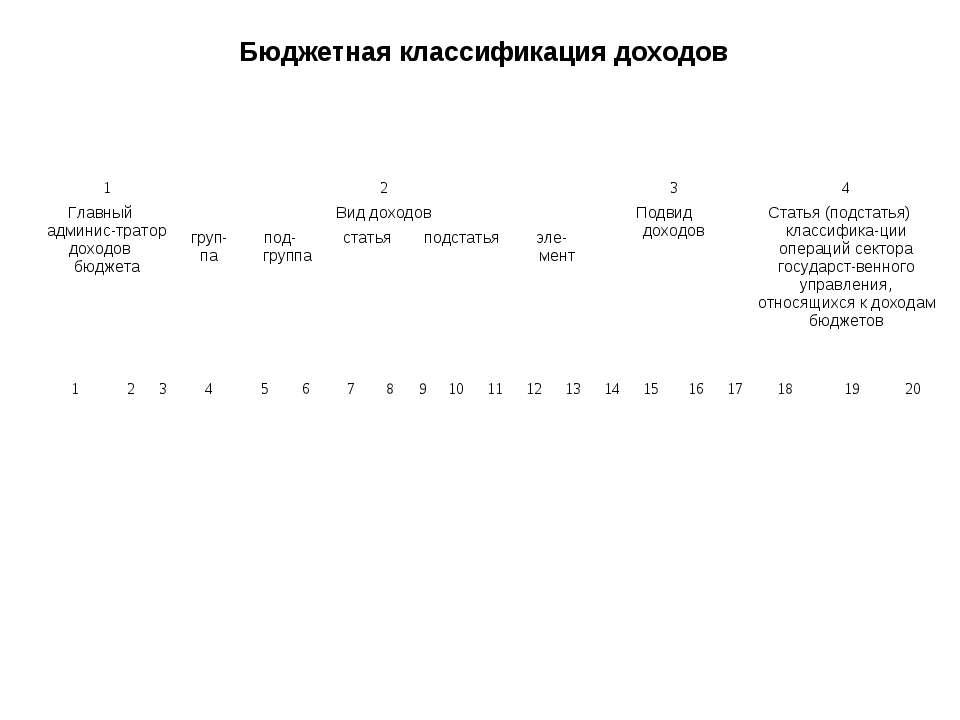 Бюджетная классификация доходов 1 2 3 4 Главный админис-тратор доходов бюджет...