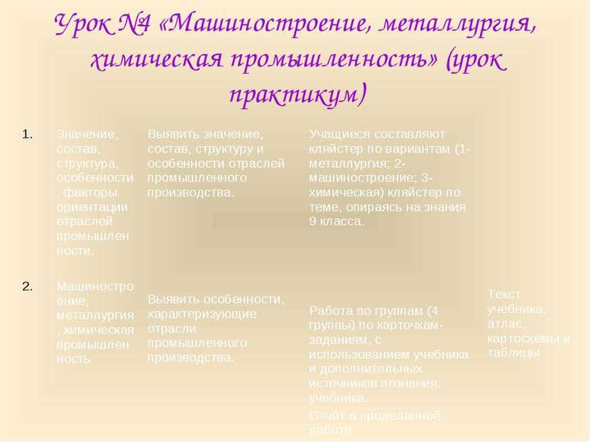 Урок №4 «Машиностроение, металлургия, химическая промышленность» (урок практи...