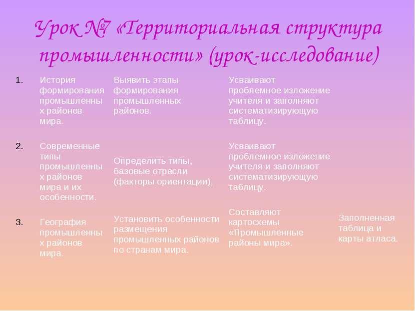 Урок №7 «Территориальная структура промышленности» (урок-исследование) Истори...