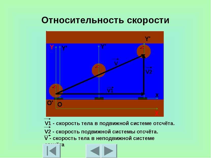 Относительность скорости V1 - скорость тела в подвижной системе отсчёта. V2 -...