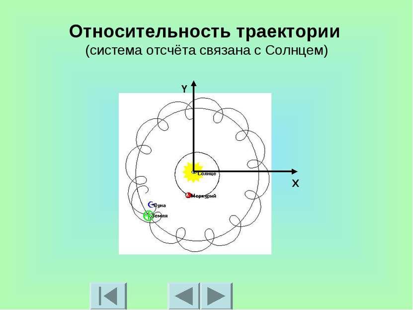 Относительность траектории (система отсчёта связана с Солнцем) X Y