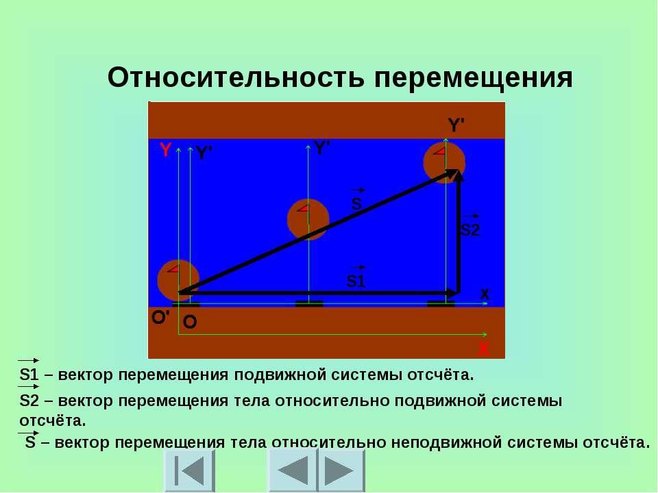 Относительность перемещения S1 – вектор перемещения подвижной системы отсчёта...