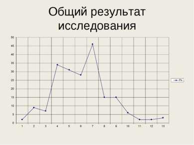 Общий результат исследования