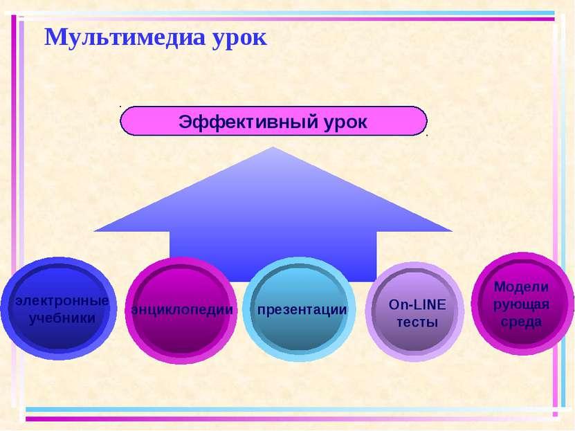 Мультимедиа урок Эффективный урок электронные учебники презентации энциклопед...