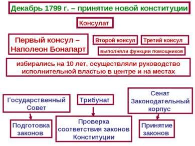 Государственный Совет Трибунат Сенат Законодательный корпус Подготовка законо...