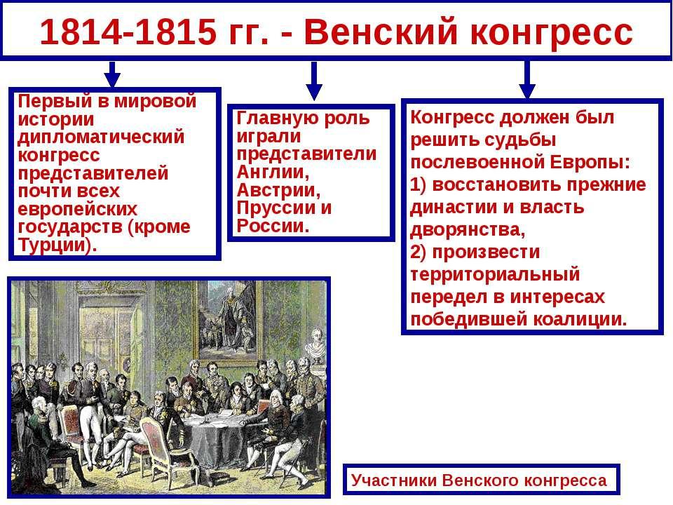 1814-1815 гг. - Венский конгресс Первый в мировой истории дипломатический кон...