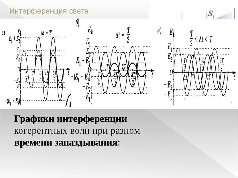 Интерференция света Когерентные волны - волны с одинаковой частотой, поляриза...
