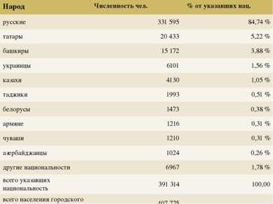 Народ Численность чел. % от указавших нац. русские 331 595 84,74% татары 20...