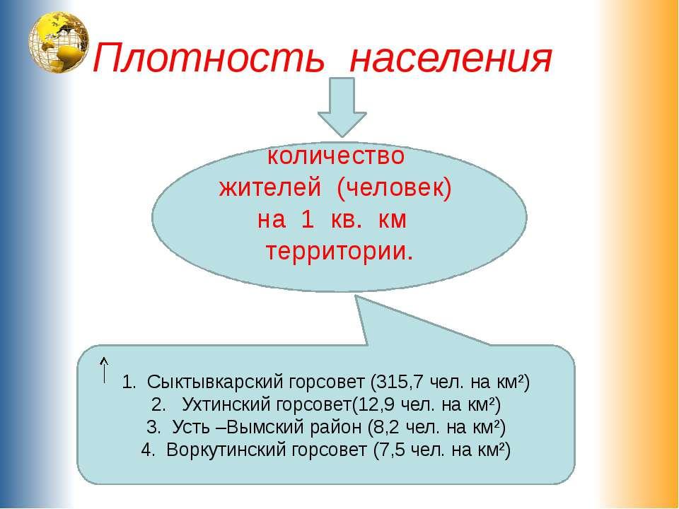 Плотность населения количество жителей (человек) на 1 кв. км территории. Сыкт...