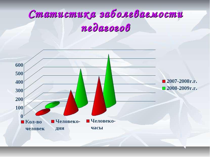Статистика заболеваемости педагогов