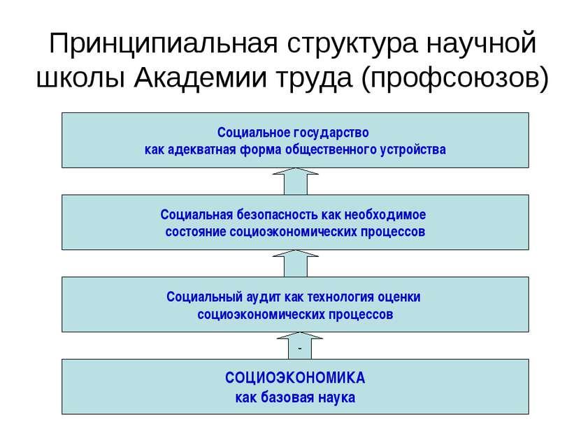 Принципиальная структура научной школы Академии труда (профсоюзов) Социальное...