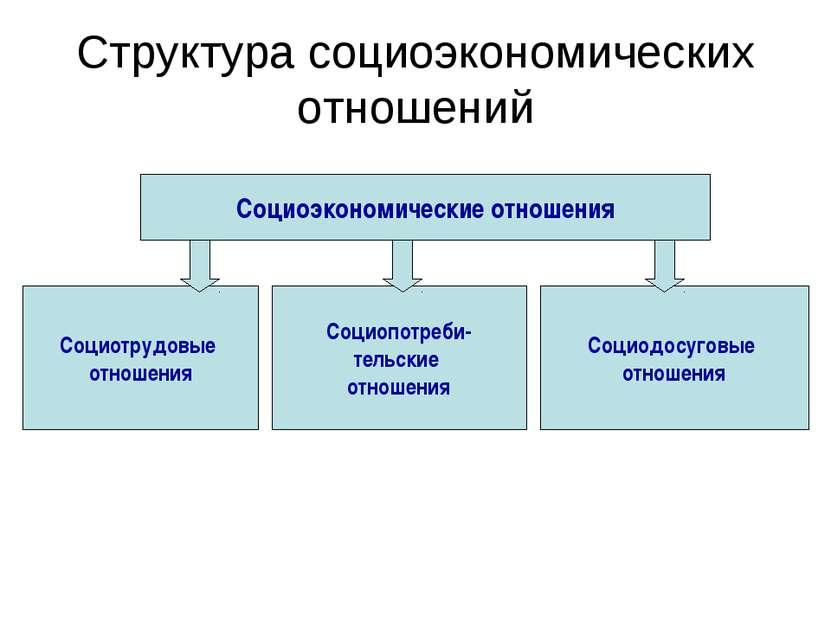 Структура социоэкономических отношений Социоэкономические отношения Социотруд...