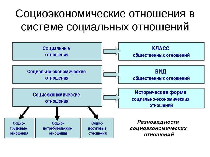 Социоэкономические отношения в системе социальных отношений Социальные отноше...