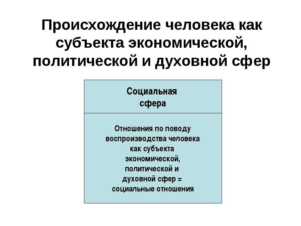 Происхождение человека как субъекта экономической, политической и духовной сф...