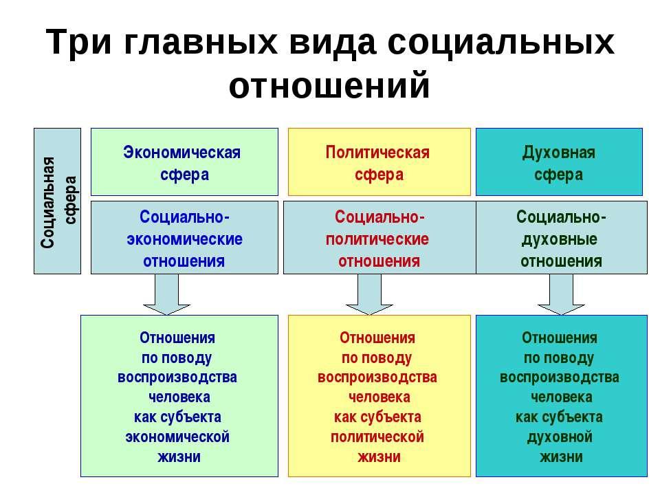 Три главных вида социальных отношений Экономическая сфера Политическая сфера ...