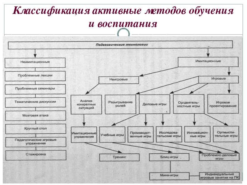 Классификация активные методов обучения и воспитания