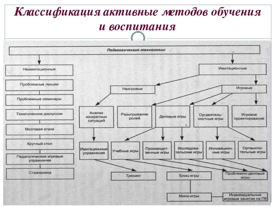 Классификация активные методов