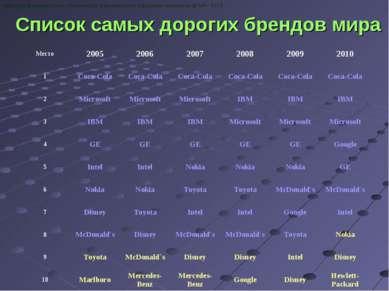 Кафедра фармакологии, клинической фармакологии и фармакоэкономики ДГМА - 2010...