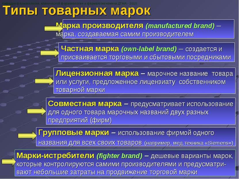 Типы товарных марок Кафедра фармакологии, клинической фармакологии и фармакоэ...