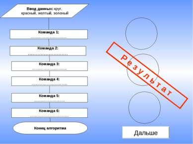 Команда 1: ……………………….. Конец алгоритма Команда 3: ………………………. Команда 5: ……………...