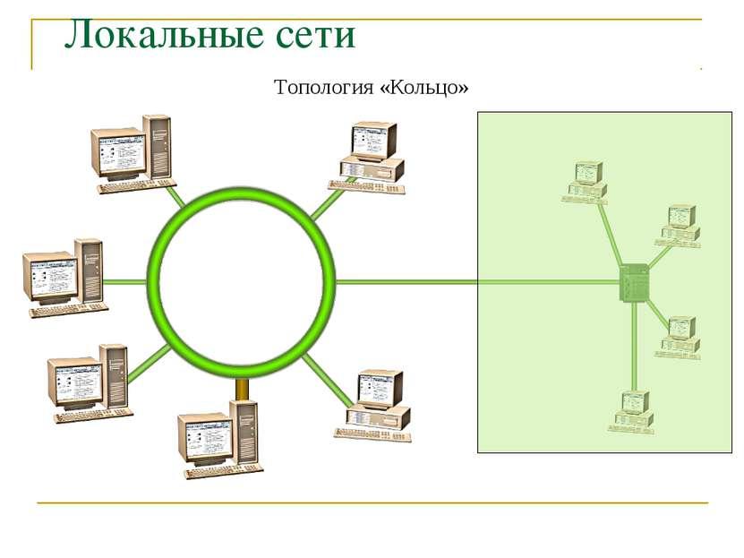 Локальные сети Топология «Кольцо»