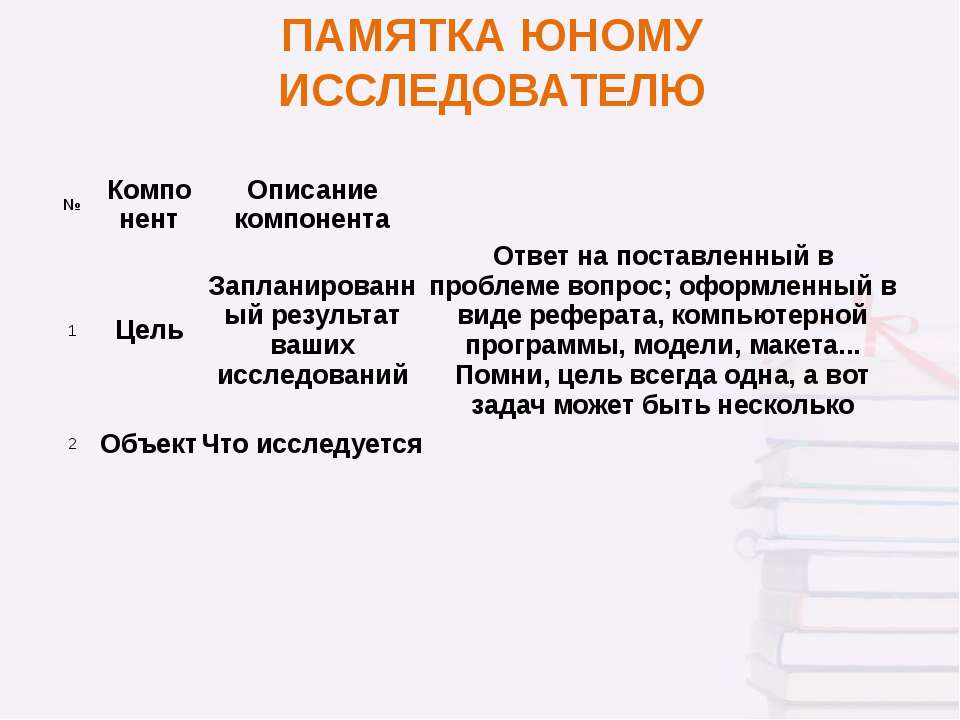 ПАМЯТКА ЮНОМУ ИССЛЕДОВАТЕЛЮ № Компонент Описание компонента 1 Цель Запланиров...