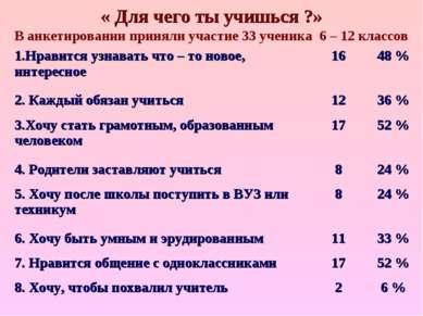 « Для чего ты учишься ?» В анкетировании приняли участие 33 ученика 6 – 12 кл...
