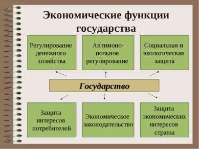 Экономические функции государства Регулирование денежного хозяйства Экономиче...