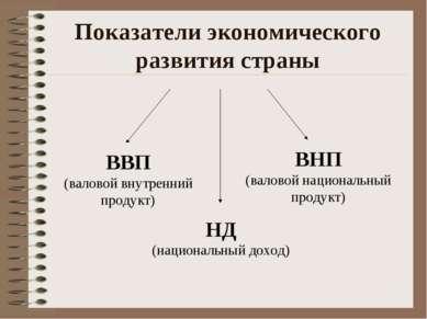 Показатели экономического развития страны ВВП (валовой внутренний продукт) НД...