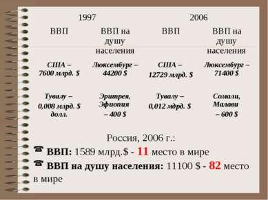 Россия, 2006 г.: ВВП: 1589 млрд.$ - 11 место в мире ВВП на душу населения: 11...