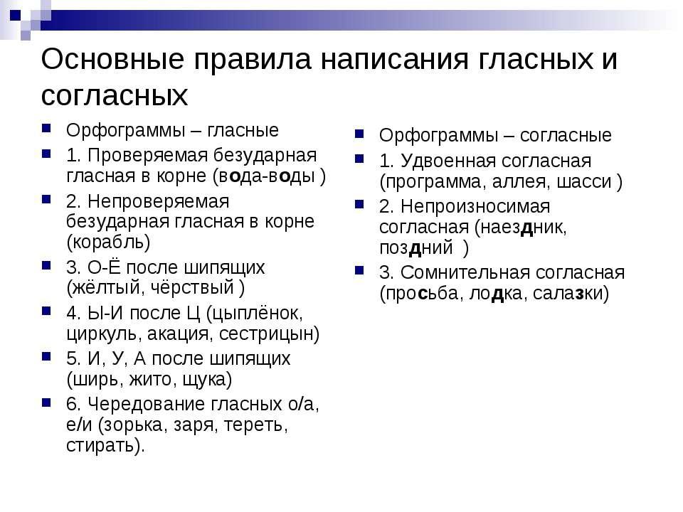 Основные правила написания гласных и согласных Орфограммы – гласные 1. Провер...