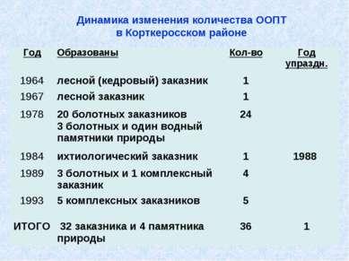 Динамика изменения количества ООПТ в Корткеросском районе Год Образованы Кол-...