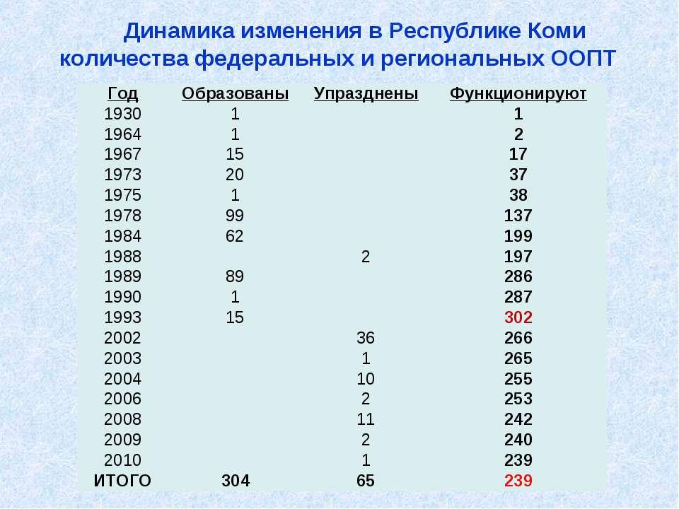 Динамика изменения в Республике Коми количества федеральных и региональных ОО...