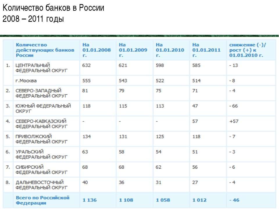 Количество банков в России 2008 – 2011 годы 04