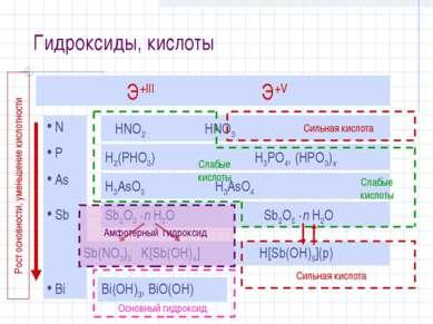 Гидроксиды, кислоты Э+III Э+V N P As Sb Bi HNO2 HNO3 H2(PHO3) H3PO4, (HPO3)x ...