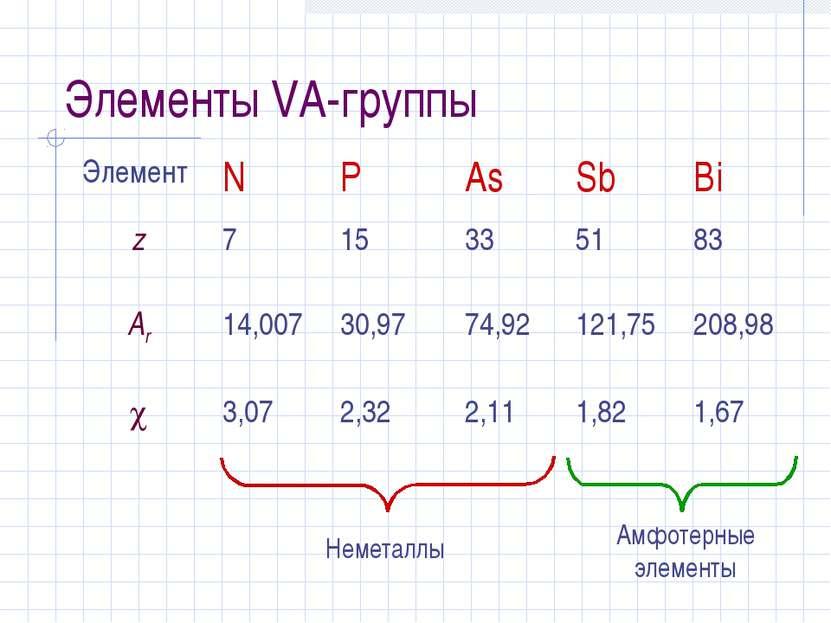 Элементы VA-группы Элемент N P As Sb Bi z 7 15 33 51 83 Ar 14,007 30,97 74,92...