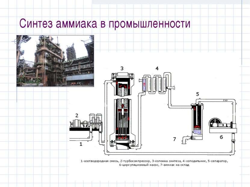 Синтез аммиака в промышленности