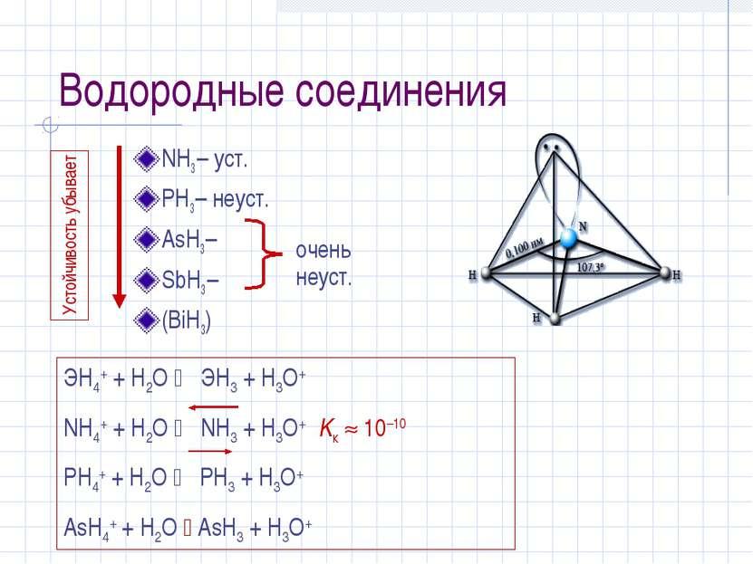 Водородные соединения NH3 – уст. PH3 – неуст. AsH3 – SbH3 – (BiH3) Устойчивос...