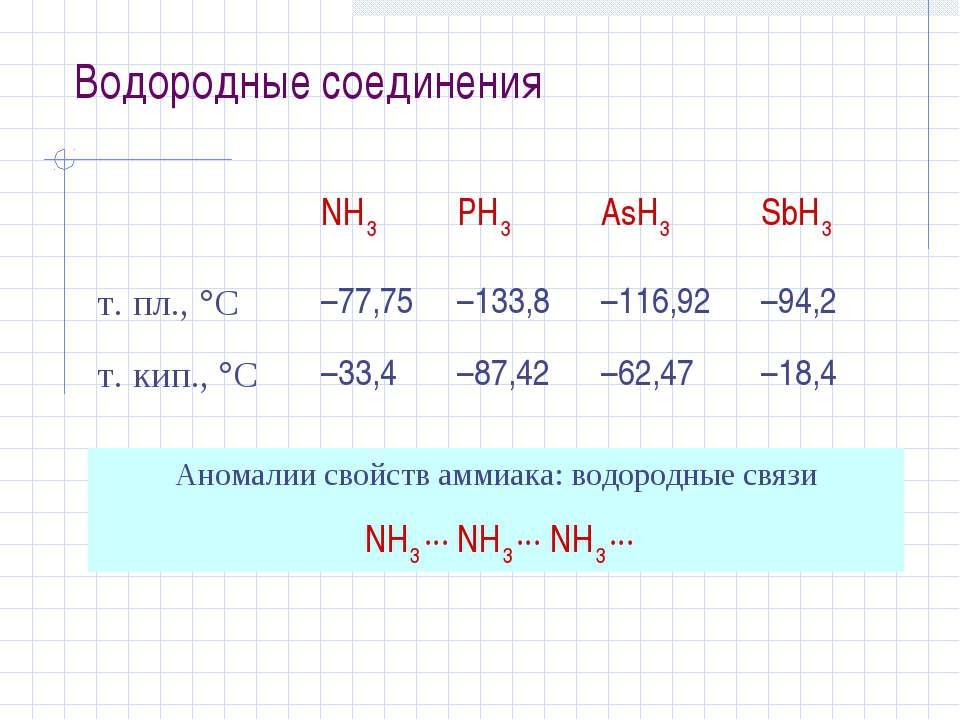 Водородные соединения Аномалии свойств аммиака: водородные связи NH3 ··· NH3 ...