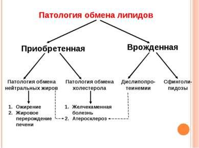 Патология обмена липидов Приобретенная Врожденная Патология обмена нейтральны...