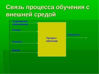 Связь процесса обучения с внешней средой Процесс обучения Содержание образова...