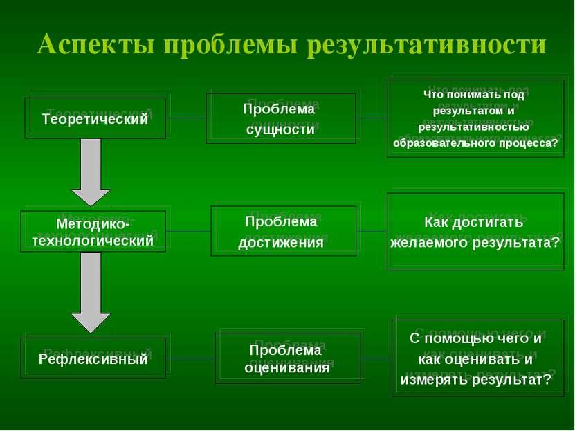 Аспекты проблемы результативности Теоретический Методико- технологический Реф...