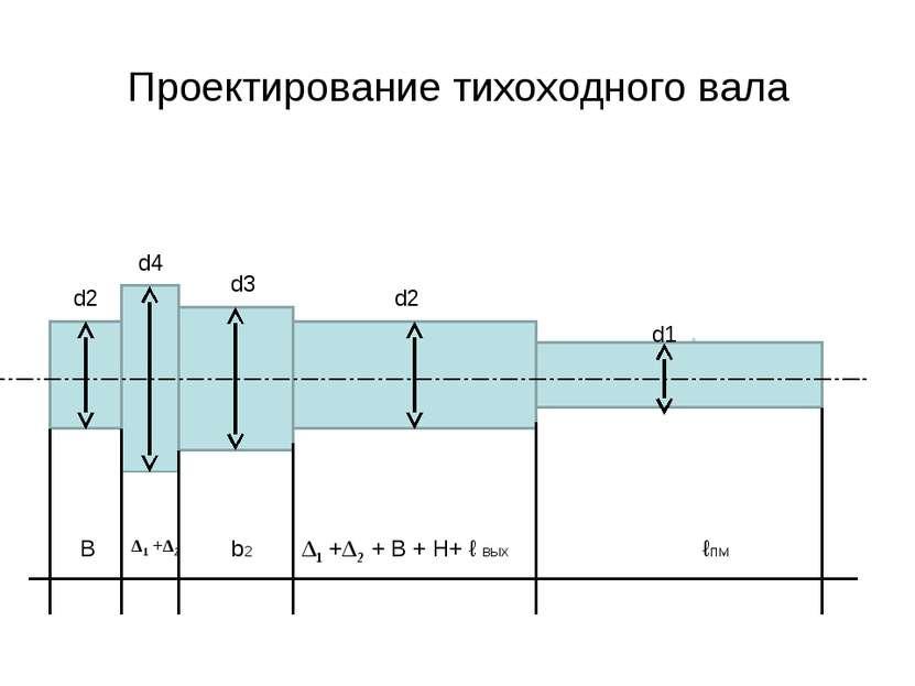 Проектирование тихоходного вала d2 d2 d3 d1 d4 В b2 Δ1 +Δ2 + В + H+ ℓ вых Δ1 ...