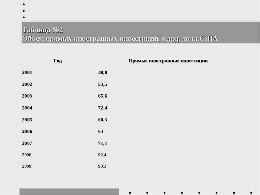 Таблица №2 Объем прямых иностранных инвестиций, млрд. долл.США Год Прямые ино...