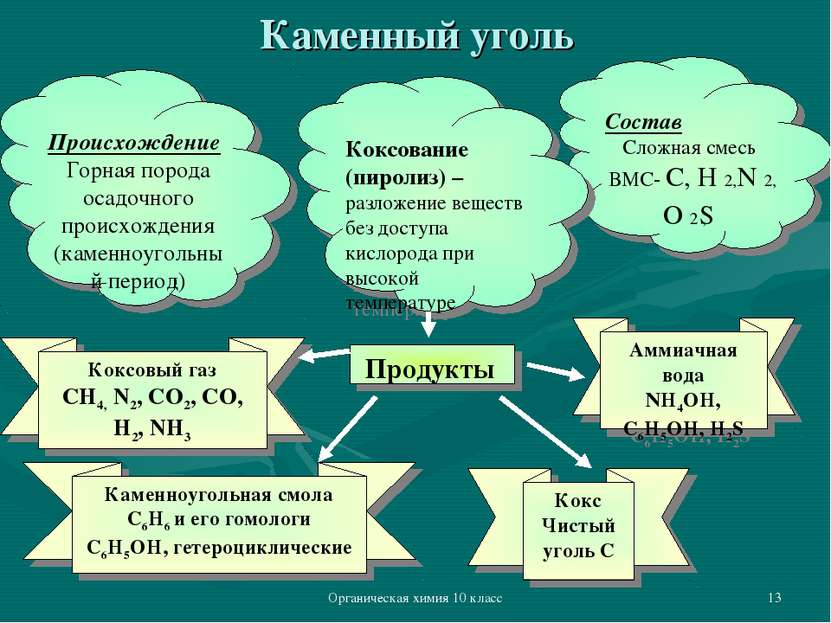 Органическая химия 10 класс * Каменный уголь Происхождение Горная порода осад...